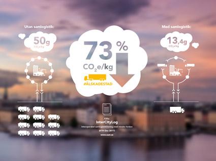 Älskade stad sparar energi enligt KTH-rapport